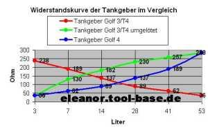 Adaptation d'un compteur de Mk4 sur Mk3 Tank_diag_sm
